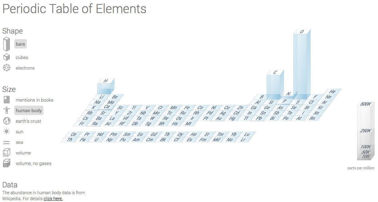 Human elements robbert bloem figure 1 periodic table of elements with the abundance of atoms in the human body it is wrong urtaz Image collections